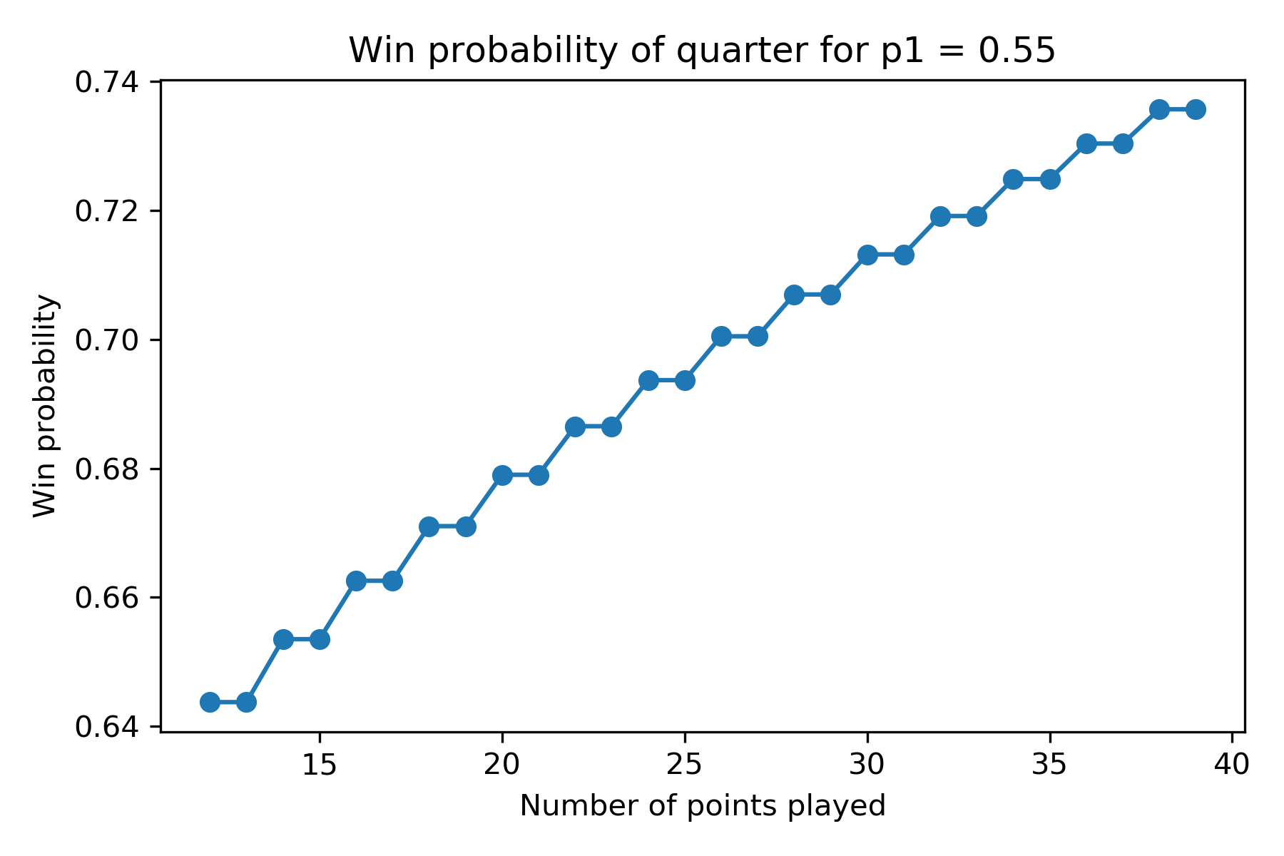 Win probability given k